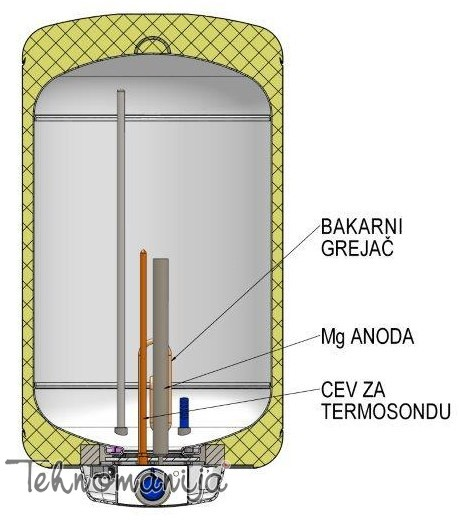 METALAC Standardni bojler MB 50 KLASSA